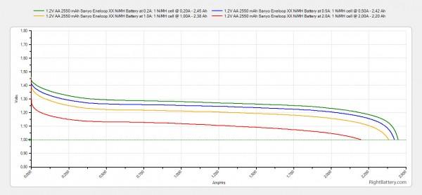 1-2v-aa-2550-mah-sanyo-eneloop-xx-nimh-battery-capacity