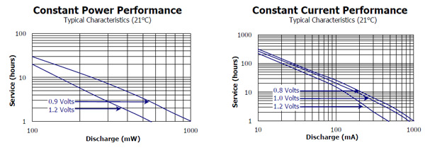 various-battery-performance-tests