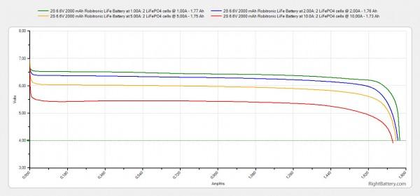 2s-6-6v-2000-mah-robitronic-life-battery-capacity