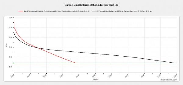9v-expiring-carbon-zinc-batteries-capacity