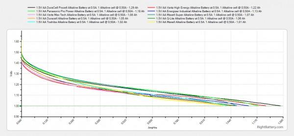 top-10-best-performing-1-5v-aa-alkaline-batteries-3