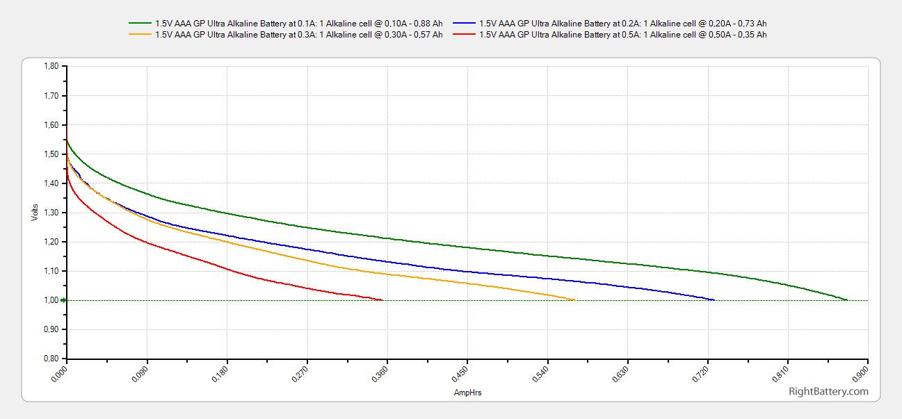 1 5v Aaa Gp Ultra Alkaline Battery Tests Rightbattery Com