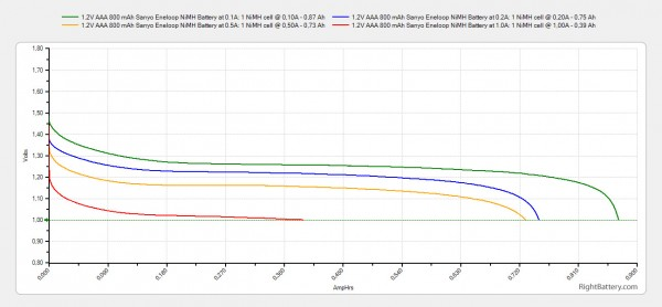 1-2v-aaa-800-mah-sanyo-eneloop-nimh-battery-capacity